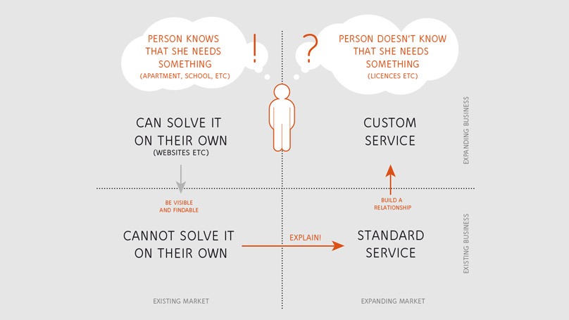 customer needs scheme