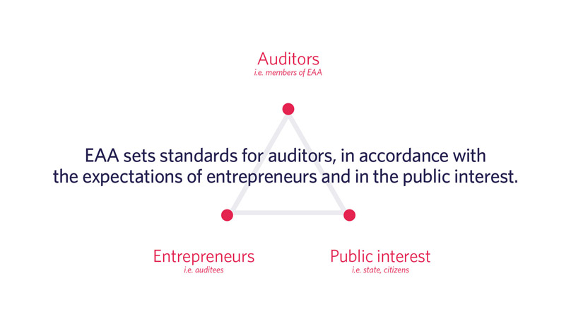 Positioning for the EAA: EAA sets standards for auditors, in accordance with the expectations of entrepreneurs and in the public interest