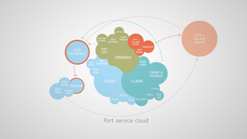 Noblessner port service cloud